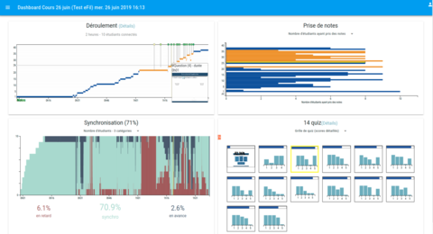 eFiL project - Learning Analytics dashboard